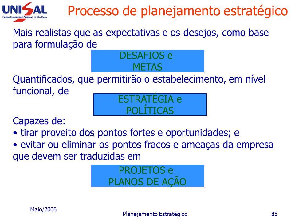 Maio/2006 Planejamento Estratégico84 Processo de planejamento estratégico MISSÃO Tudo isso dentro do horizonte estabelecido para PROPÓSITOS E que deve