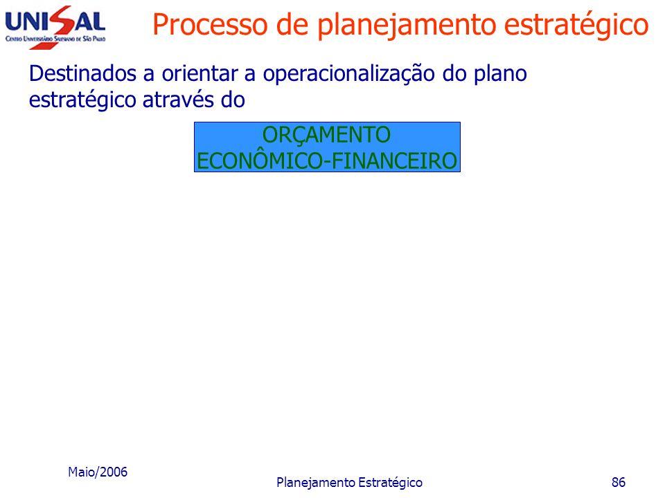 Maio/2006 Planejamento Estratégico85 Capazes de: tirar proveito dos pontos fortes e oportunidades; e evitar ou eliminar os pontos fracos e ameaças da