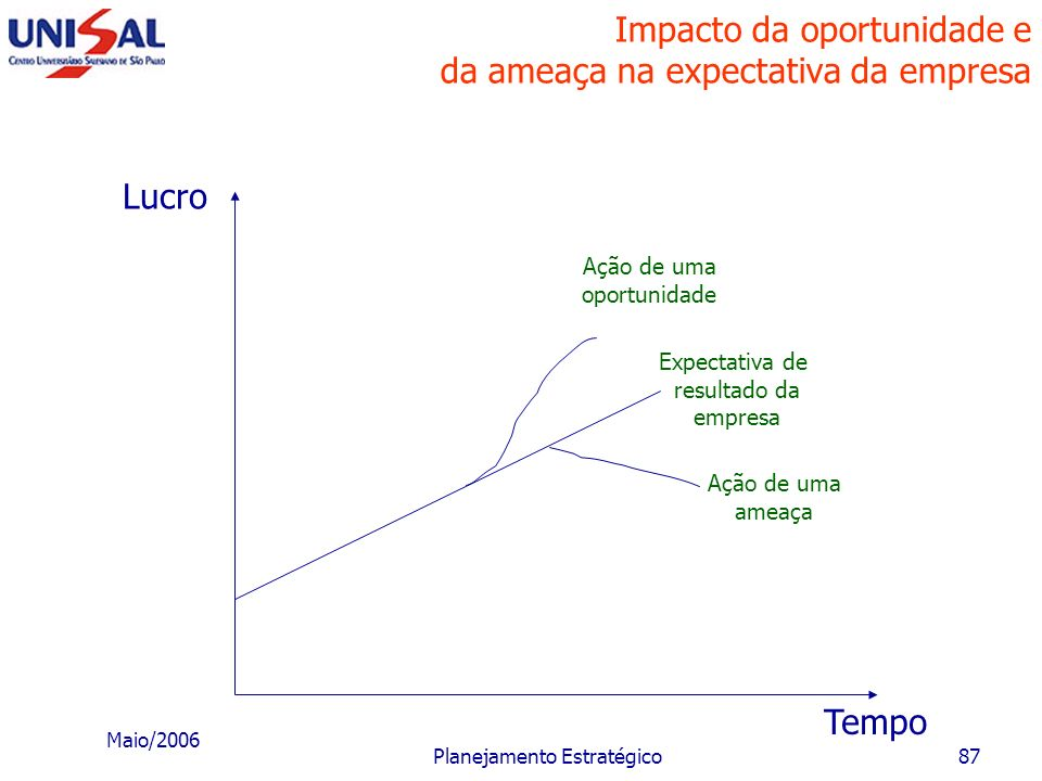 Maio/2006 Planejamento Estratégico86 Processo de planejamento estratégico ORÇAMENTO ECONÔMICO-FINANCEIRO Destinados a orientar a operacionalização do