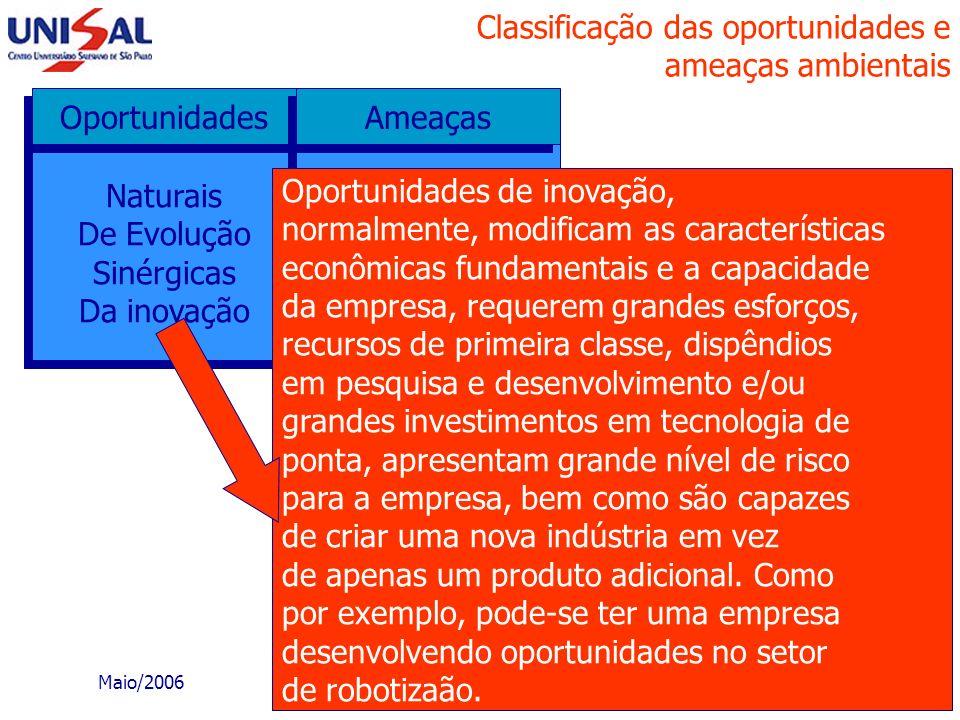 Maio/2006 Planejamento Estratégico91 Classificação das oportunidades e ameaças ambientais Naturais De Evolução Sinérgicas Da inovação Naturais De Evol