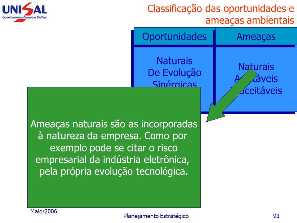 Maio/2006 Planejamento Estratégico92 Classificação das oportunidades e ameaças ambientais Naturais De Evolução Sinérgicas Da inovação Naturais De Evol
