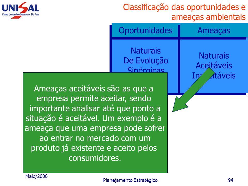 Maio/2006 Planejamento Estratégico93 Classificação das oportunidades e ameaças ambientais Naturais De Evolução Sinérgicas Da inovação Naturais De Evol