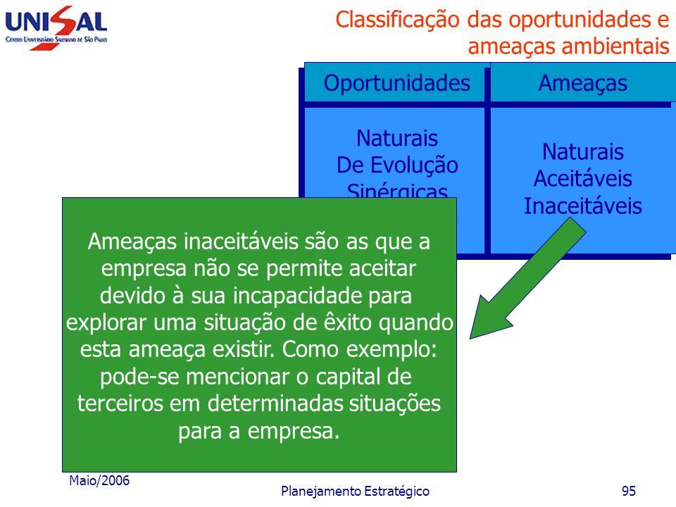 Maio/2006 Planejamento Estratégico94 Classificação das oportunidades e ameaças ambientais Naturais De Evolução Sinérgicas Da inovação Naturais De Evol