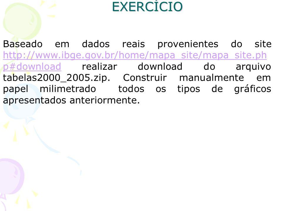 EXERCÍCIO Baseado em dados reais provenientes do site http://www.ibge.gov.br/home/mapa_site/mapa_site.ph p#download realizar download do arquivo tabel