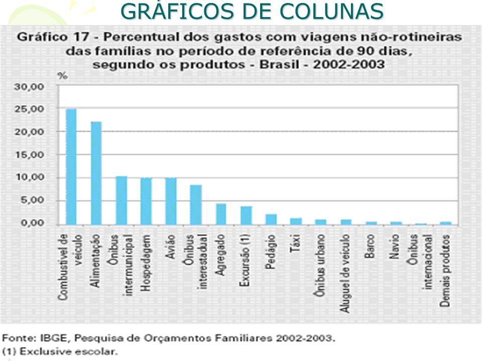 GRÁFICOS DE COLUNAS O gráfico de colunas é um dos gráficos mais utilizados para representar um conjunto de dados, sendo a representação de uma série d