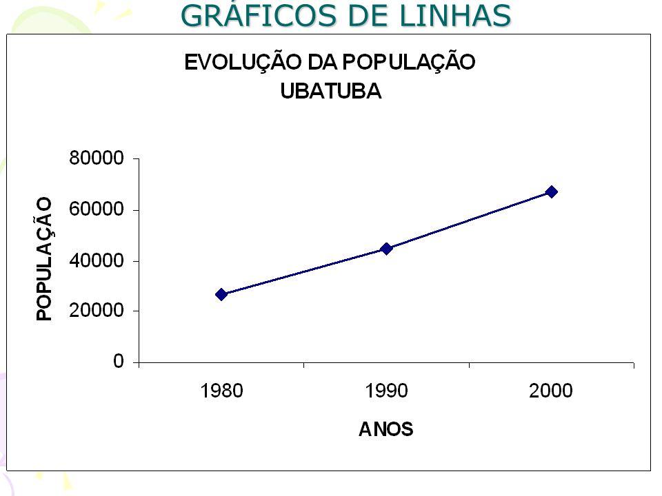 GRÁFICOS DE LINHAS Este gráfico utiliza-se de uma linha para representar uma série estatística. Seu principal objetivo é evidenciar a tendência ou a f
