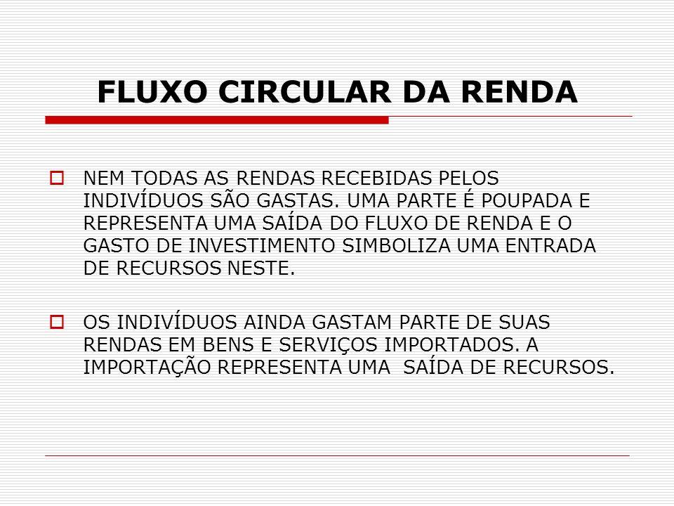 FLUXO CIRCULAR DA RENDA PARTE DA PRODUÇÃO DAS EMPRESAS É VENDIDA PARA COMPRADORES DO EXTERIOR.