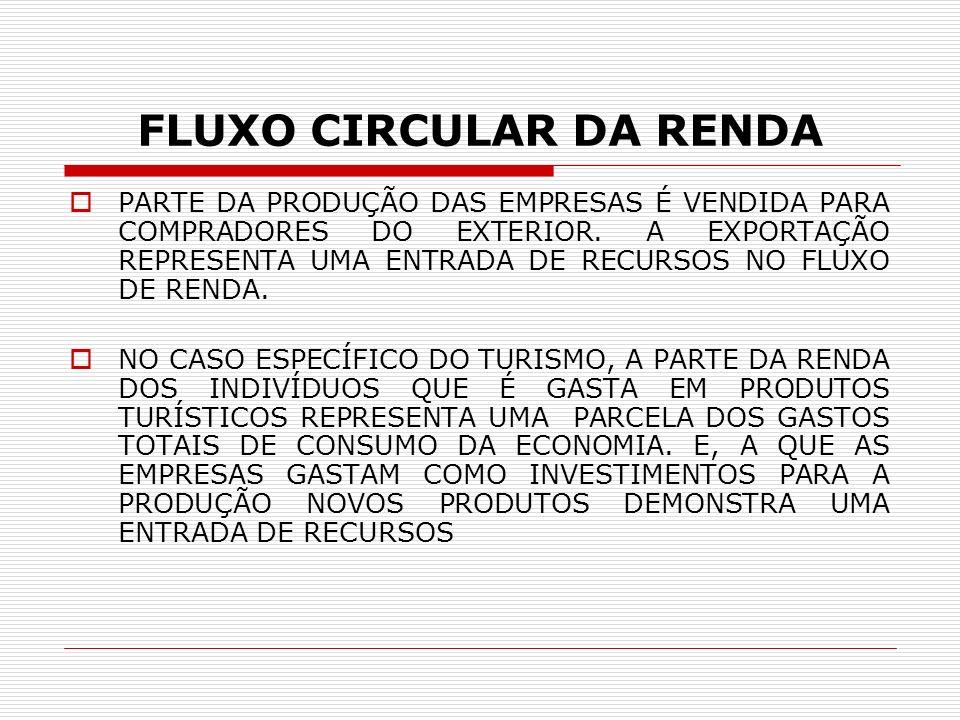 FLUXO CIRCULAR DA RENDA NO BRASIL, EMBORA SEJA RECONHECIDA A ESCASSEZ DE DADOS ESTATÍSTICOS RELATIVOS À PARTICIPAÇÃO DO SETOR TURÍSTICO NO PIB BRASILEIRO, É IMPORTANTE MENCIONARMOS ALGUMAS ESTIMATIVAS APROXIMADAS.