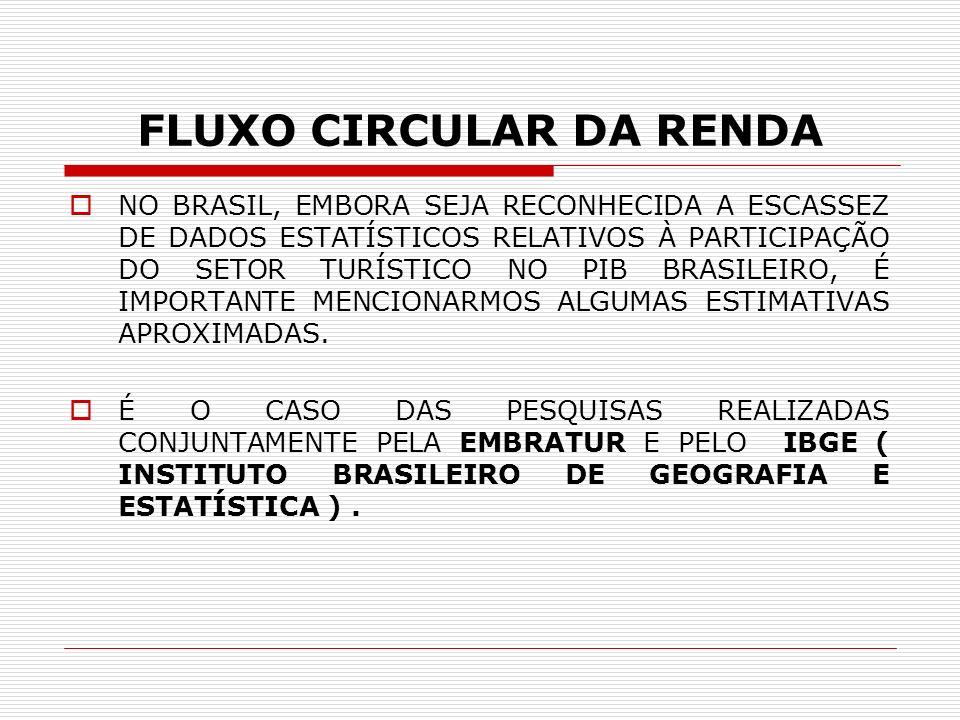 FLUXO CIRCULAR DA RENDA NO BRASIL, EMBORA SEJA RECONHECIDA A ESCASSEZ DE DADOS ESTATÍSTICOS RELATIVOS À PARTICIPAÇÃO DO SETOR TURÍSTICO NO PIB BRASILE