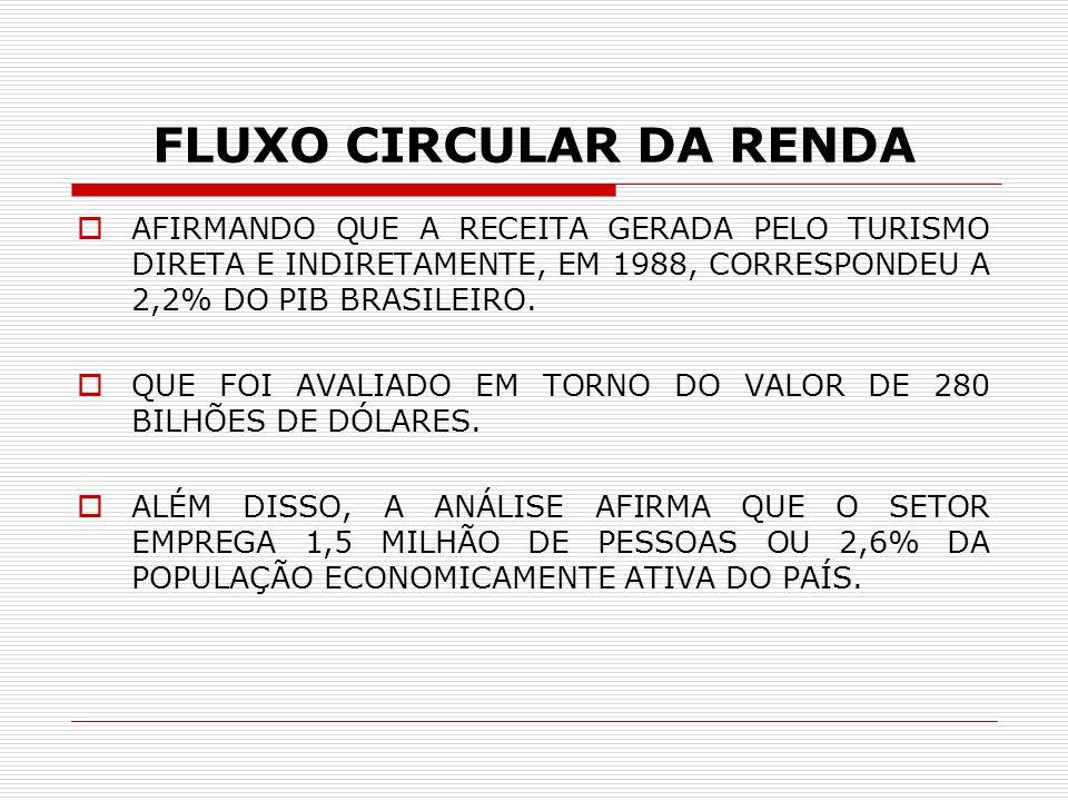 FLUXO CIRCULAR DA RENDA AFIRMANDO QUE A RECEITA GERADA PELO TURISMO DIRETA E INDIRETAMENTE, EM 1988, CORRESPONDEU A 2,2% DO PIB BRASILEIRO. QUE FOI AV