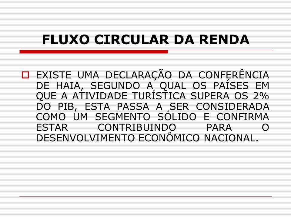 FLUXO CIRCULAR DA RENDA EXISTE UMA DECLARAÇÃO DA CONFERÊNCIA DE HAIA, SEGUNDO A QUAL OS PAÍSES EM QUE A ATIVIDADE TURÍSTICA SUPERA OS 2% DO PIB, ESTA