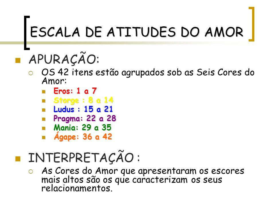 ESCALA DE ATITUDES DO AMOR APURAÇÃO: OS 42 itens estão agrupados sob as Seis Cores do Amor: Eros: 1 a 7 Eros: 1 a 7 Storge : 8 a 14 Storge : 8 a 14 Lu
