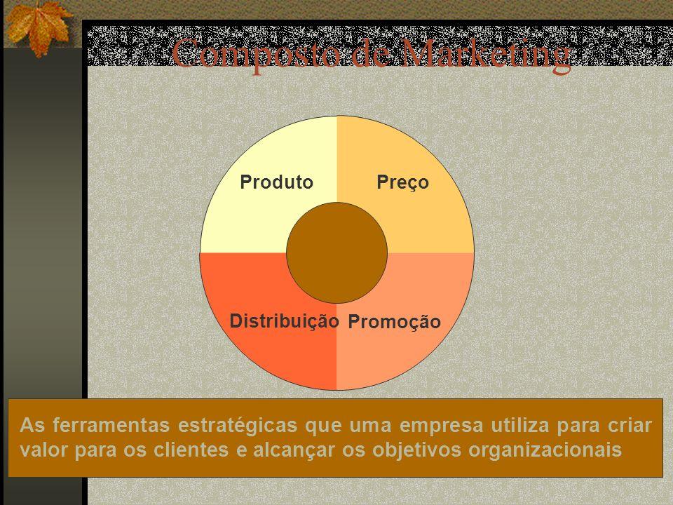 Composto de Marketing As ferramentas estratégicas que uma empresa utiliza para criar valor para os clientes e alcançar os objetivos organizacionais Preço Promoção Distribuição Produto
