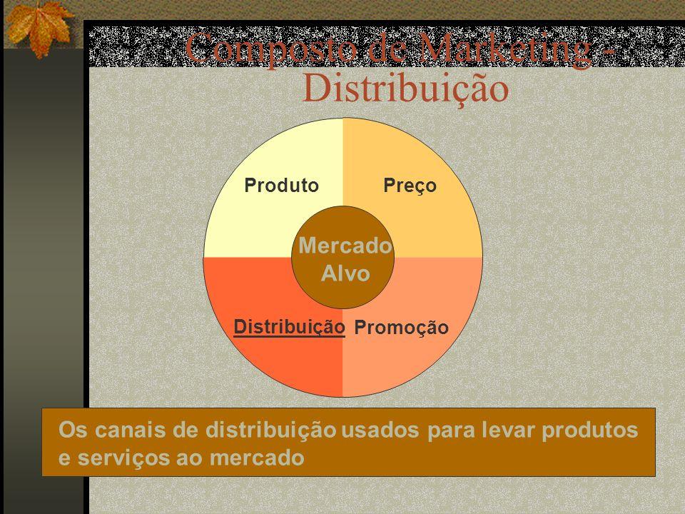 Composto de Marketing - Distribuição Os canais de distribuição usados para levar produtos e serviços ao mercado Preço Promoção Distribuição Produto Mercado Alvo