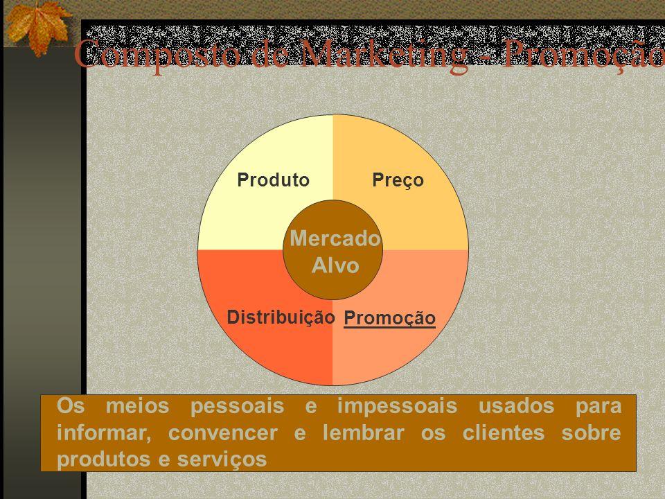 Composto de Marketing - Promoção Os meios pessoais e impessoais usados para informar, convencer e lembrar os clientes sobre produtos e serviços Preço Promoção Distribuição Produto Mercado Alvo