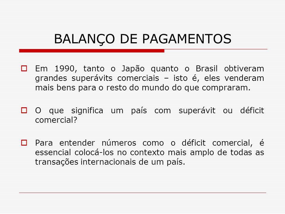 BALANÇO DE PAGAMENTOS Em 1990, tanto o Japão quanto o Brasil obtiveram grandes superávits comerciais – isto é, eles venderam mais bens para o resto do