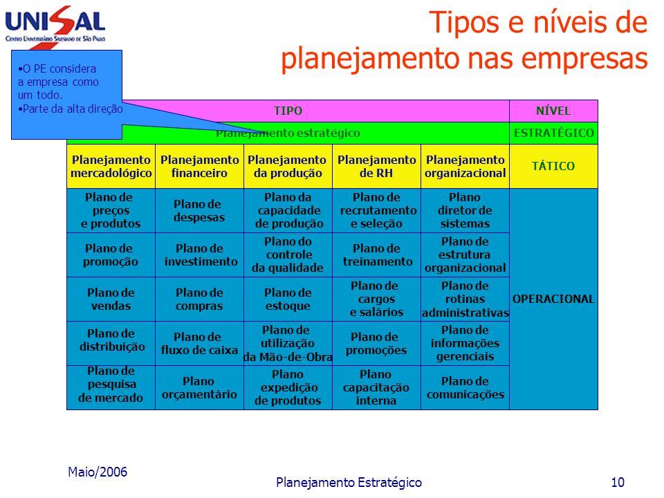 Maio/2006 Planejamento Estratégico9 Tipos de planejamento O planejamento estratégico relaciona-se: com os objetivos de longo prazo e com estratégias e