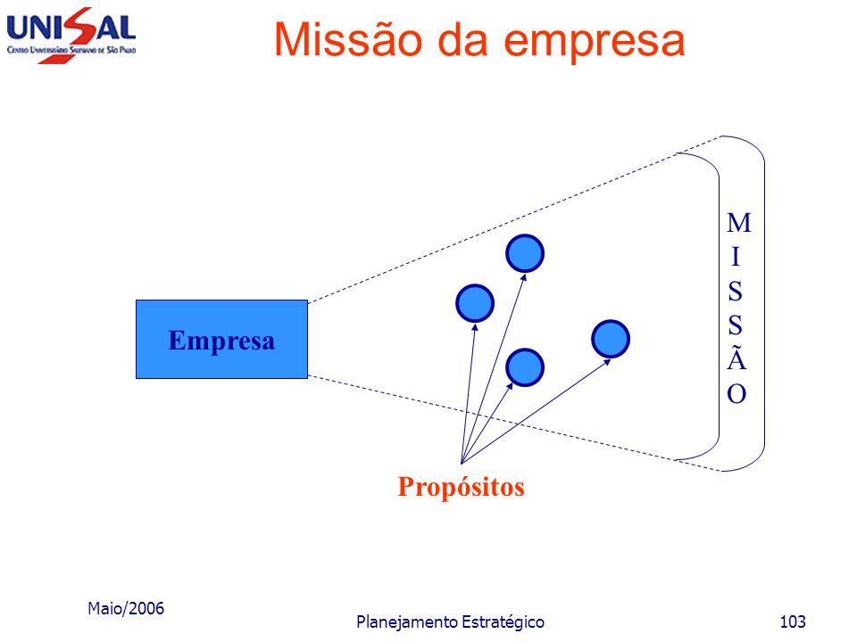 Maio/2006 Planejamento Estratégico102 Missão da empresa Empresa MISSÃOMISSÃO Amplitude para estudo de viabilidade