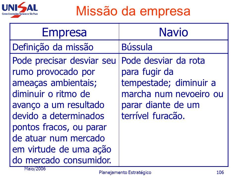Maio/2006 Planejamento Estratégico105 Missão da empresa Para facilitar o entendimento, pode se comparar a determinação da missão de uma empresa à util