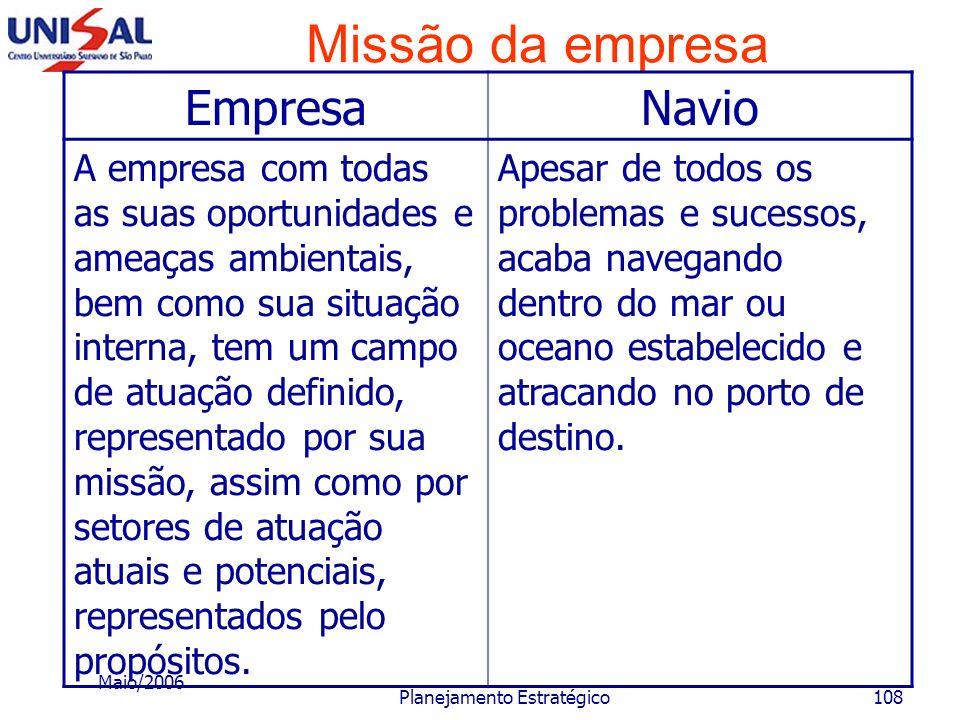 Maio/2006 Planejamento Estratégico107 Missão da empresa EmpresaNavio A empresa pode usufruir de oportunidades que aparecem inesperadamente, ou apresen