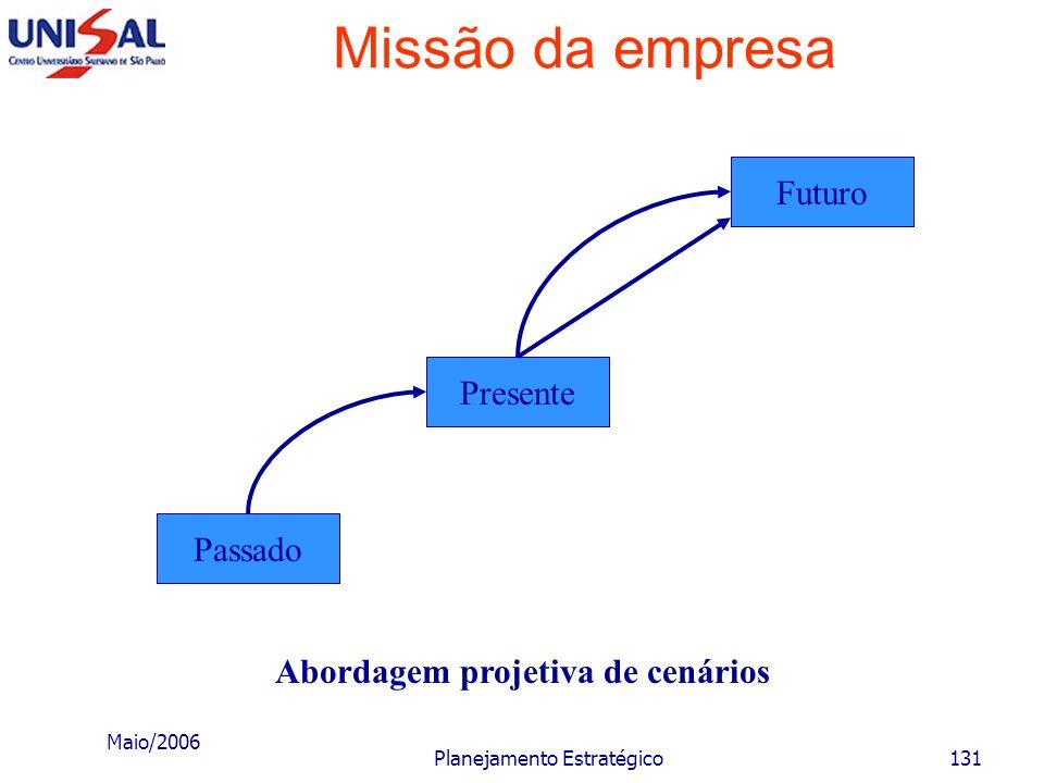 Maio/2006 Planejamento Estratégico130 Missão da empresa A abordagem projetiva caracteriza-se, basicamente, por: restringir-se a fatores e variáveis qu