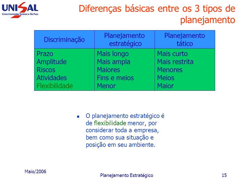 Maio/2006 Planejamento Estratégico14 Diferenças básicas entre os 3 tipos de planejamento Discriminação Prazo Amplitude Riscos Atividades Flexibilidade