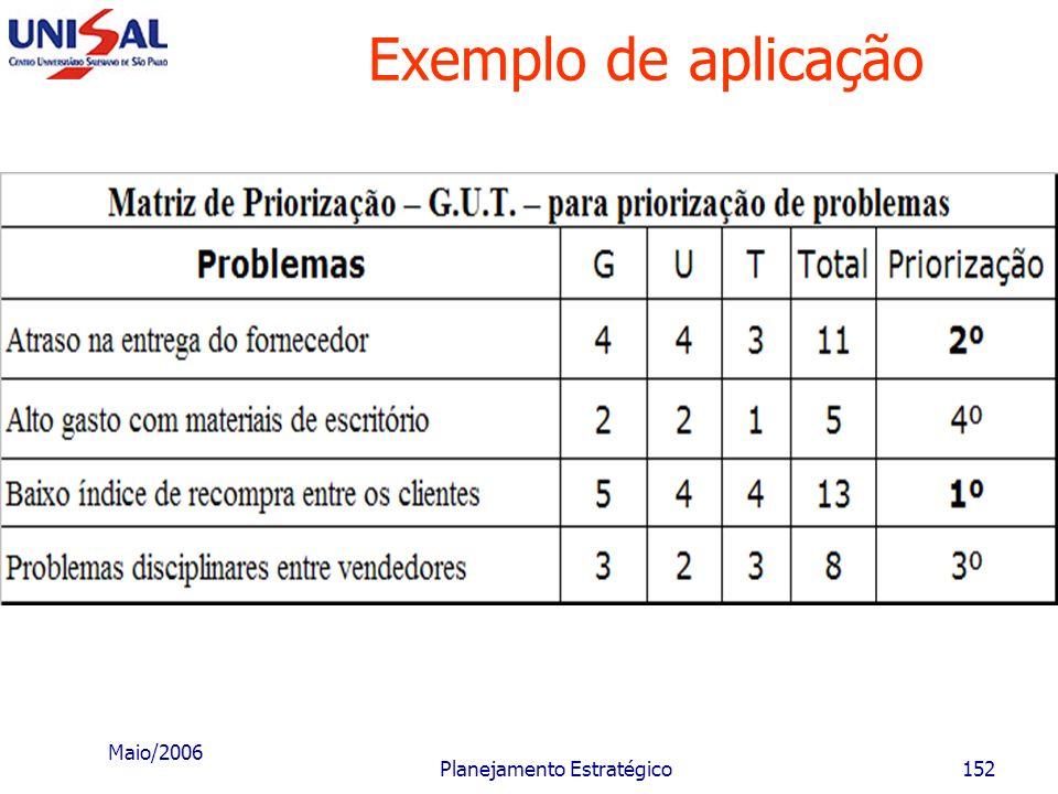 Maio/2006 Planejamento Estratégico151 Exemplo de aplicação