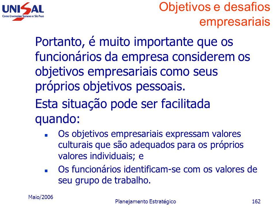Maio/2006 Planejamento Estratégico161 Objetivos e desafios empresariais Base dos objetivos das pessoas Uma empresa em si só não pode ter objetivos, po