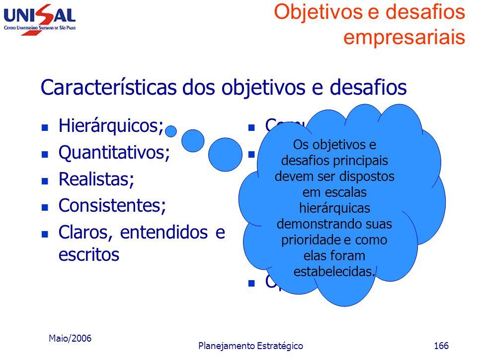 Maio/2006 Planejamento Estratégico165 Objetivos e desafios empresariais Características dos objetivos e desafios Hierárquicos; Quantitativos; Realista