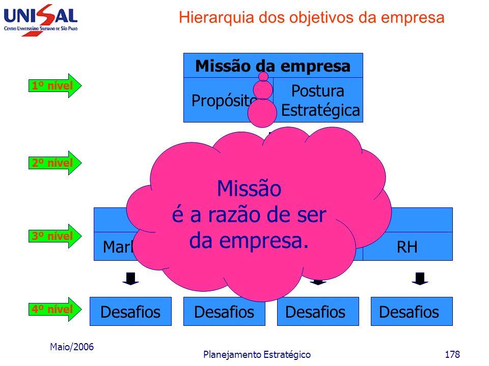 Maio/2006 Planejamento Estratégico177 Objetivos e desafios empresariais Hierarquia dos objetivos e desafios É bastante interessante que os objetivos e