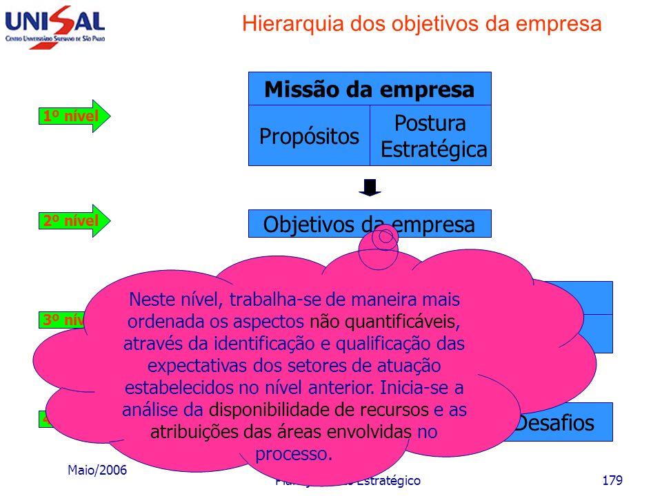 Maio/2006 Planejamento Estratégico178 Hierarquia dos objetivos da empresa Desafios MarketingProduçãoFinançasRH Objetivos funcionais Objetivos da empre