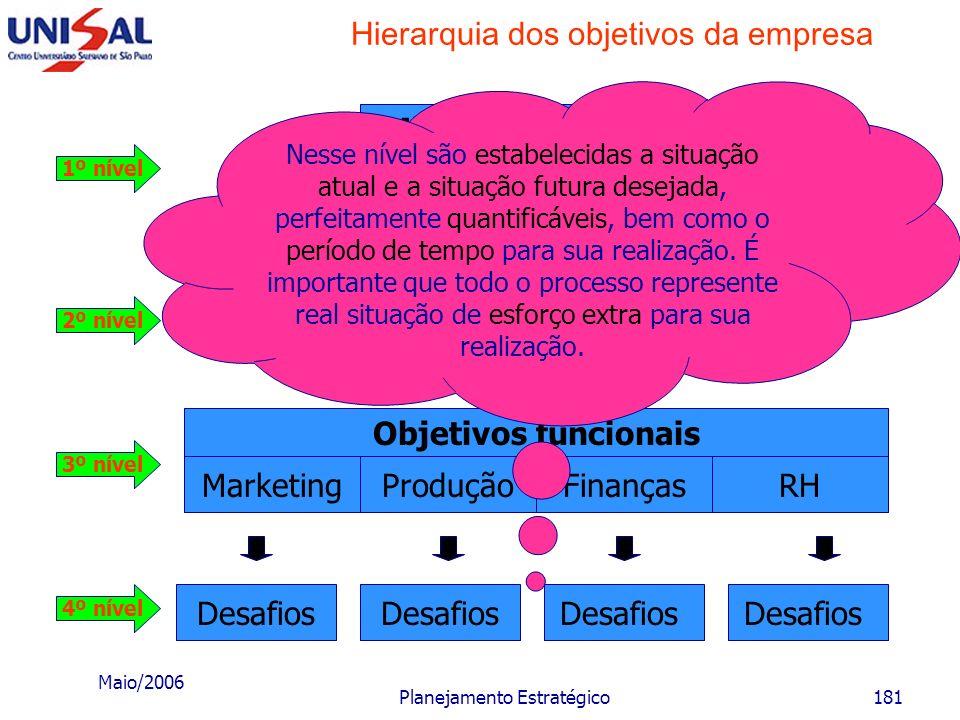 Maio/2006 Planejamento Estratégico180 Hierarquia dos objetivos da empresa Desafios MarketingProduçãoFinançasRH Objetivos funcionais Objetivos da empre