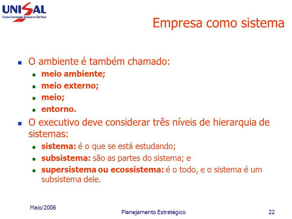 Maio/2006 Planejamento Estratégico21 Ambiente do sistema empresa EMPRESA Mercado de mão-de-obra Governo Concorrência Fornecedores Sistema Financeiro S