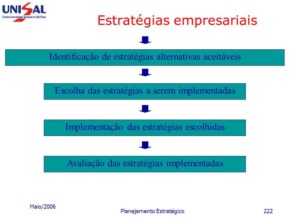 Maio/2006 Planejamento Estratégico221 Estratégias empresariais Missão da empresa Cenários O que está para acontecer? Como a empresa será afetada? Iden