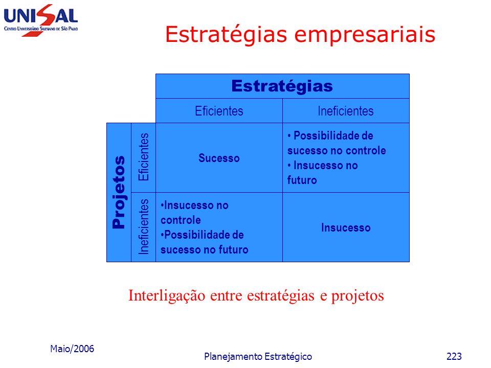 Maio/2006 Planejamento Estratégico222 Estratégias empresariais Identificação de estratégias alternativas aceitáveis Escolha das estratégias a serem im