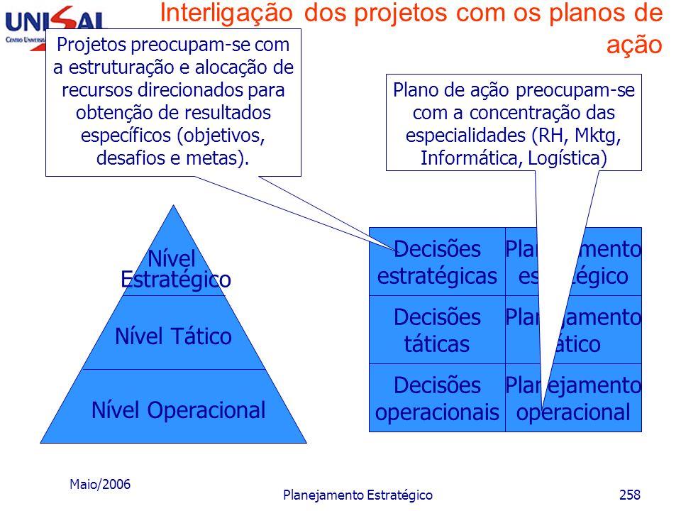 Maio/2006 Planejamento Estratégico257 Projetos e planos de ação Para minimizar esse problema o executivo poderá: Estabelecer um fato de correção da ta