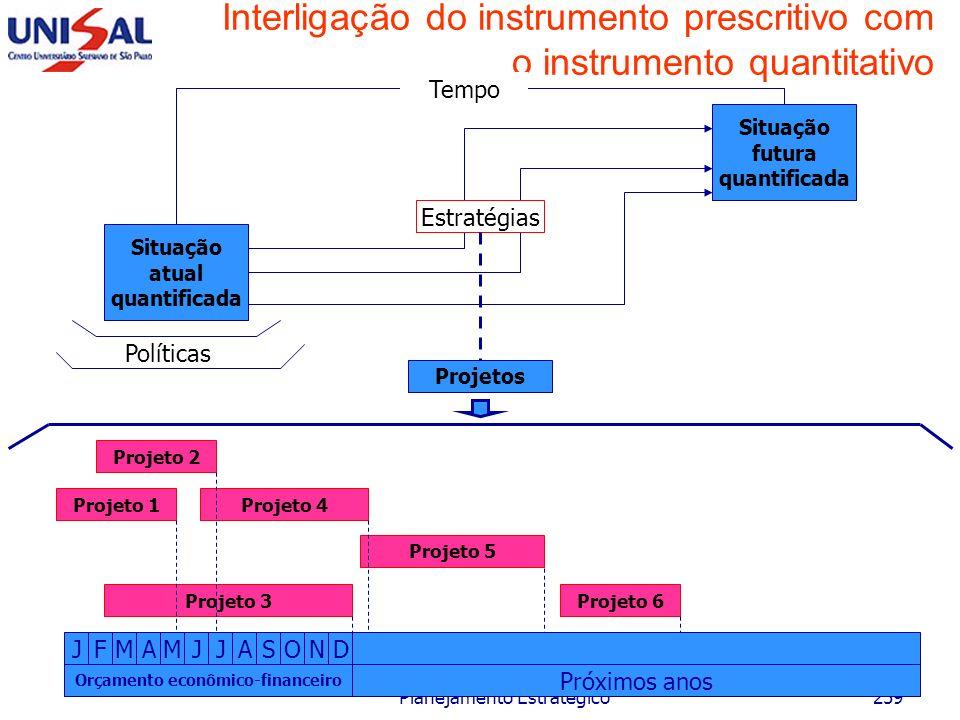 Maio/2006 Planejamento Estratégico258 Nível Estratégico Nível Tático Nível Operacional Decisões estratégicas Planejamento estratégico Decisões táticas