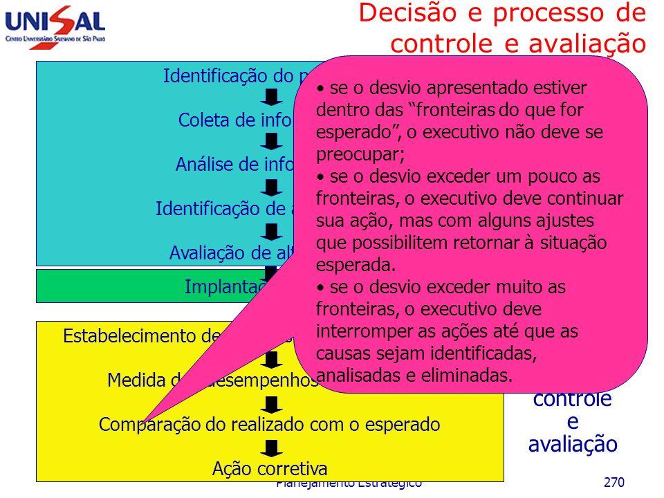 Maio/2006 Planejamento Estratégico269 Decisão e processo de controle e avaliação Identificação do problema Coleta de informações Análise de informaçõe