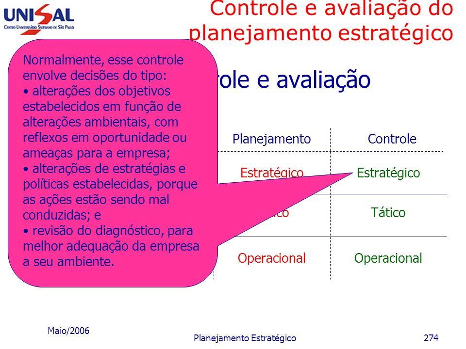 Maio/2006 Planejamento Estratégico273 Controle e avaliação do planejamento estratégico Estágios de controle e avaliação c) Pós-controle Refere-se às a