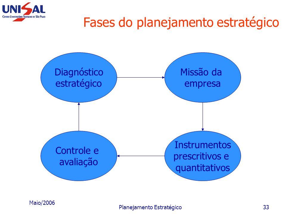 Maio/2006 Planejamento Estratégico32 Fases da metodologia A metodologia apresentada a seguir deverá ser adaptada às condições e realidades internas e