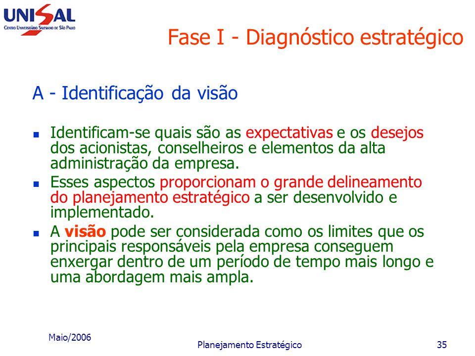 Maio/2006 Planejamento Estratégico34 Fase I - Diagnóstico estratégico Esta fase é também denominada auditoria de posição, deve-se determinar como se e