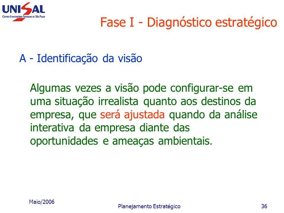 Maio/2006 Planejamento Estratégico35 Fase I - Diagnóstico estratégico A - Identificação da visão Identificam-se quais são as expectativas e os desejos