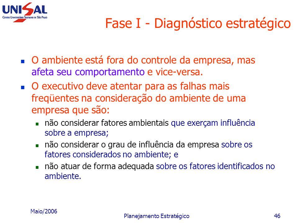 Maio/2006 Planejamento Estratégico45 Níveis do ambiente da empresa A EMPRESA AMBIENTE DIRETO AMBIENTE INDIRETO Influência identificada Influência não