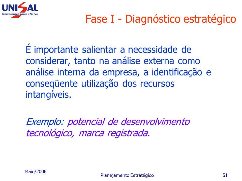 Maio/2006 Planejamento Estratégico50 Fase I - Diagnóstico estratégico produtos e serviços atuais; novos produtos e serviços; promoção; imagem instituc