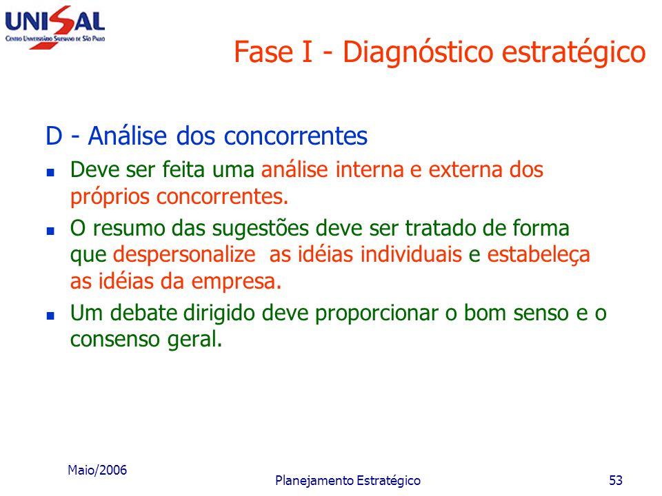 Maio/2006 Planejamento Estratégico52 Fase I - Diagnóstico estratégico D - Análise dos concorrentes Esta etapa decompõe um aspecto da etapa da análise