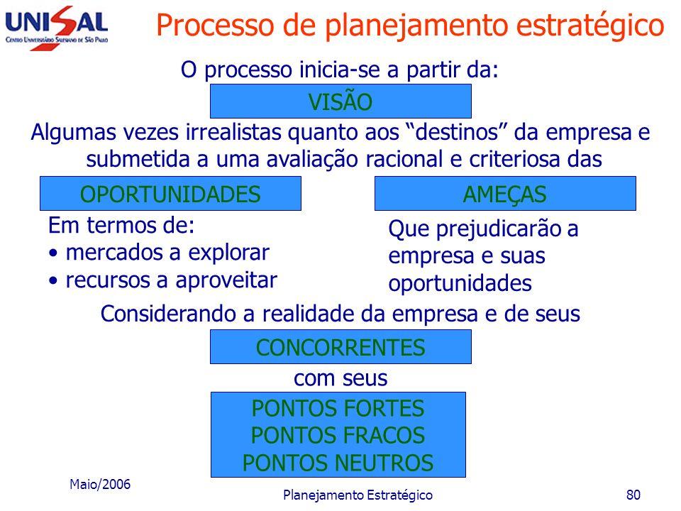 Maio/2006 Planejamento Estratégico79 Fase IV - Controle e Avaliação Nesta quarta fase, devem-se considerar, entre outros aspectos, os critérios e parâ