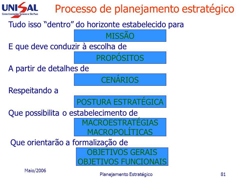 Maio/2006 Planejamento Estratégico80 Processo de planejamento estratégico VISÃO O processo inicia-se a partir da: Algumas vezes irrealistas quanto aos