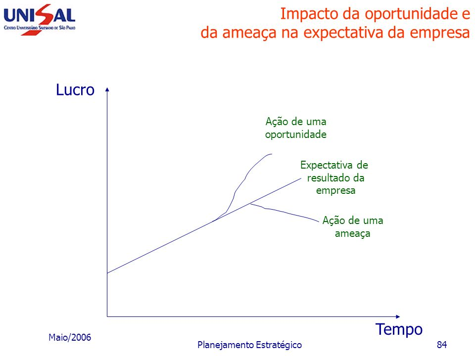 Maio/2006 Planejamento Estratégico83 Processo de planejamento estratégico ORÇAMENTO ECONÔMICO-FINANCEIRO Destinados a orientar a operacionalização do