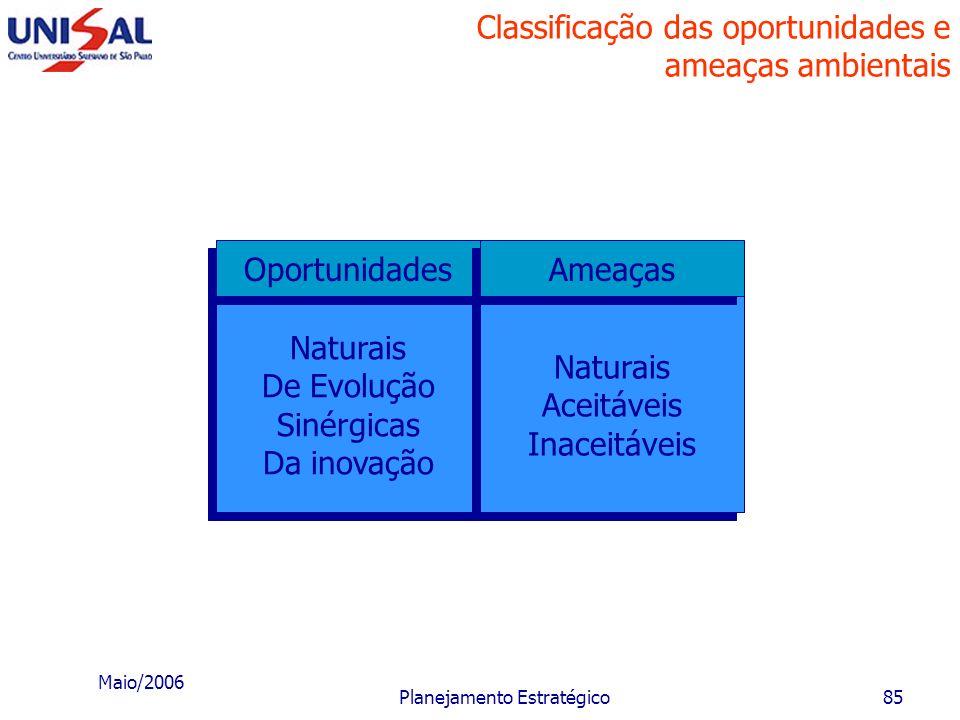 Maio/2006 Planejamento Estratégico84 Impacto da oportunidade e da ameaça na expectativa da empresa Lucro Tempo Ação de uma oportunidade Expectativa de