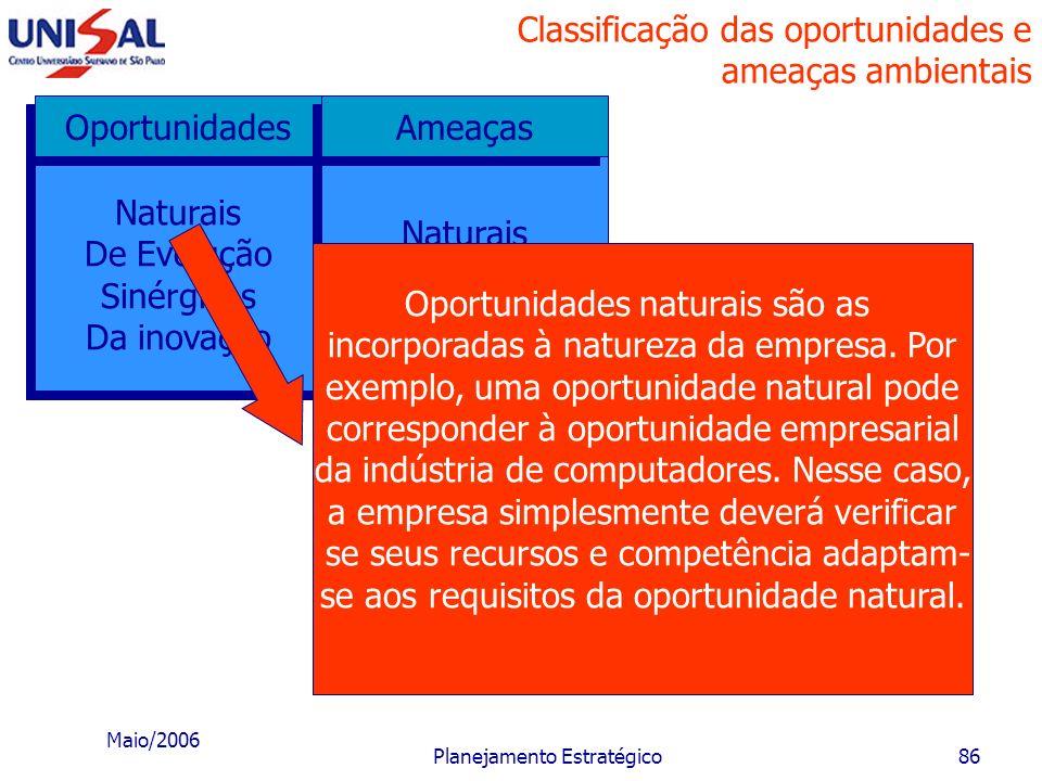 Maio/2006 Planejamento Estratégico85 Classificação das oportunidades e ameaças ambientais Naturais De Evolução Sinérgicas Da inovação Naturais De Evol